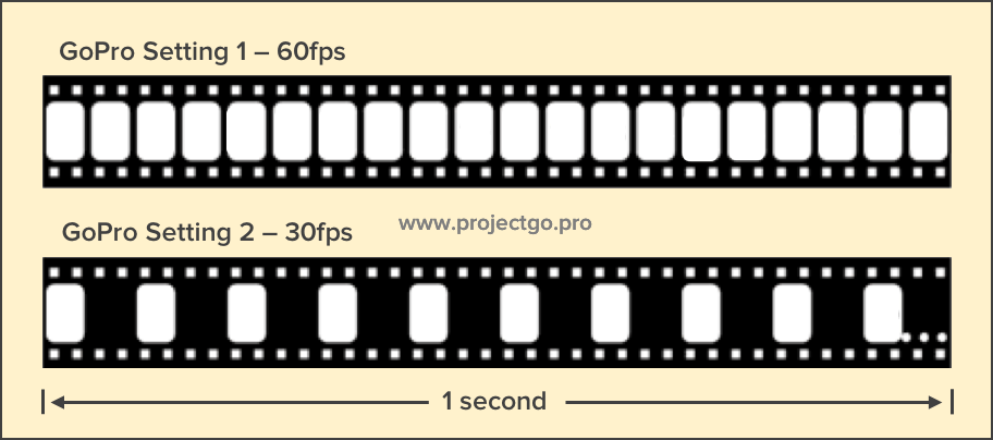 Since The Human Eye Perceives A Fluid Motion At About 20fps Film Industry Has Adopted Playback Standard Of 24 25 Or 30 Frames Per Second